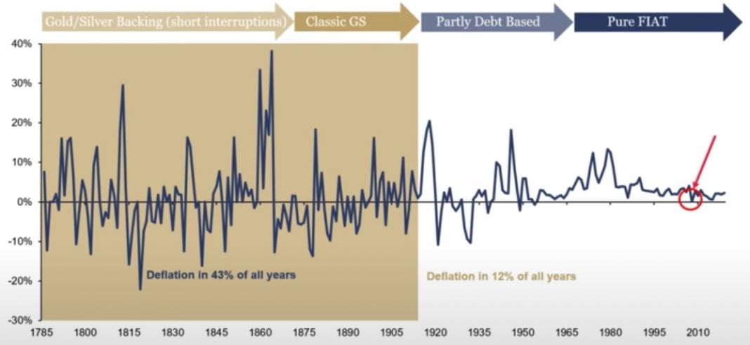 US deflation 1785-2019