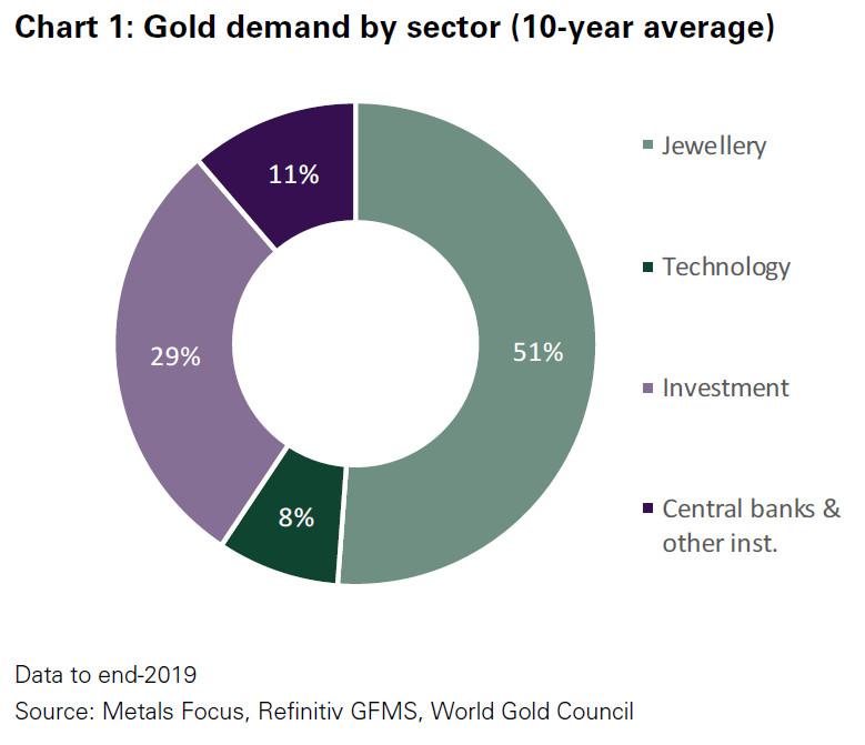 Demande en or par secteur (2009-2019)