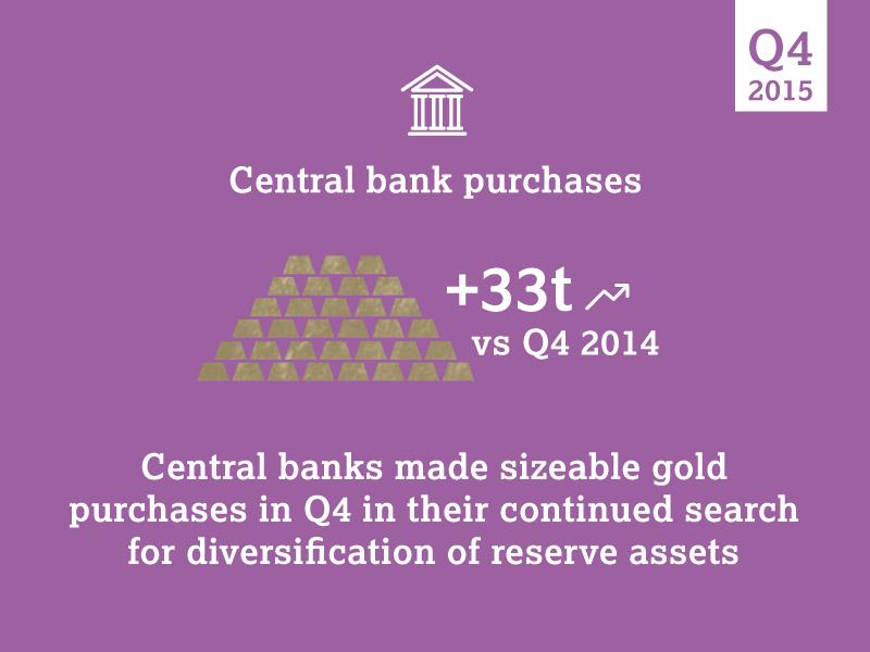 Demande en or des banques centrales fin 2015 - World Gold Council