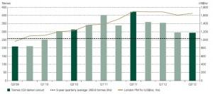Demande globale pièces lingots Q3 2012 - source World Gold Council