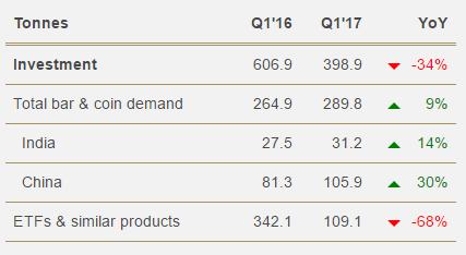 demande or physique investissement 2017