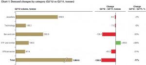 Demande par secteur Q3 2012 - source World Gold Council