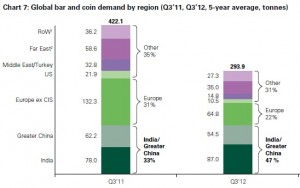 Demande pièces lingots par pays Q3 2012 - source World Gold Council