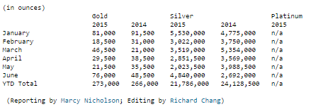 Demande de pièces en or - US Mint 2014
