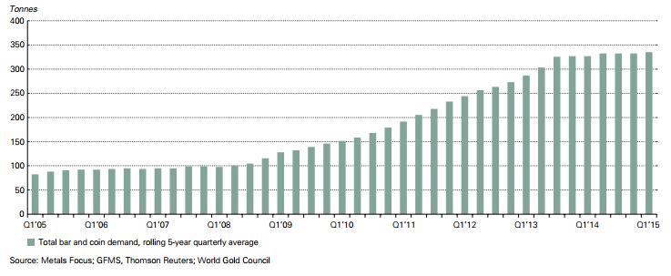 Demande en pièces d'or 1er trimestre 2015 (c) WGC