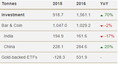 Demande totale en or par secteurs