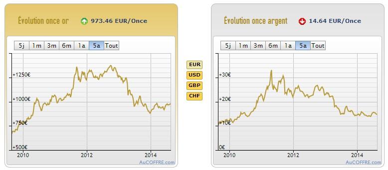 Evolution du cours de l'or sur les cinq dernières années. Source AuCoffre.com