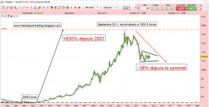Evolution du cours de l'or depuis 2001