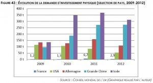 Evolution demande investissement physique, source WGC