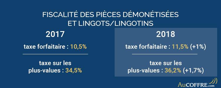 Fiscalité des lingots, lingotins et pièces démonétisées