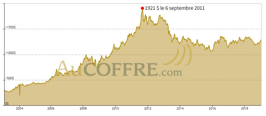 Pic du prix de l'once d'or en septembre 2011 en dollars