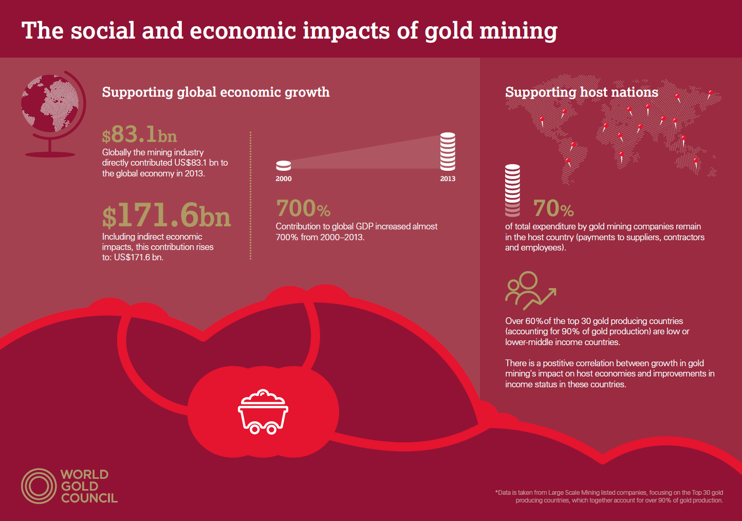 Impact social et économique des mines d'or - (c) WGC