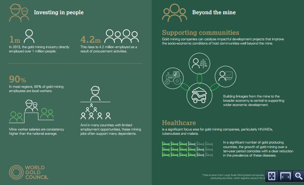 Impact social des mines d'or - (c) WGC