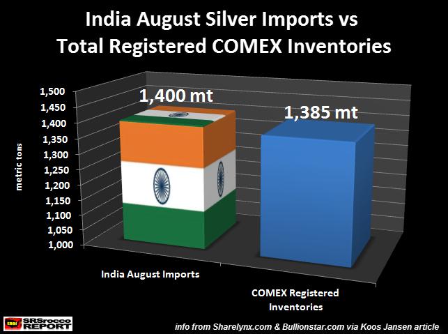 Importations argent Inde août 2015