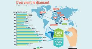 provenance diamants contrebande