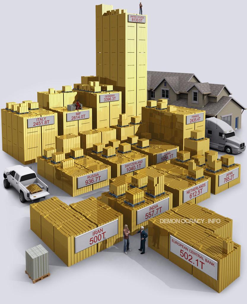 Réserves d'or détenues par les banques centrales