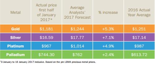 cours métaux précieux 2017