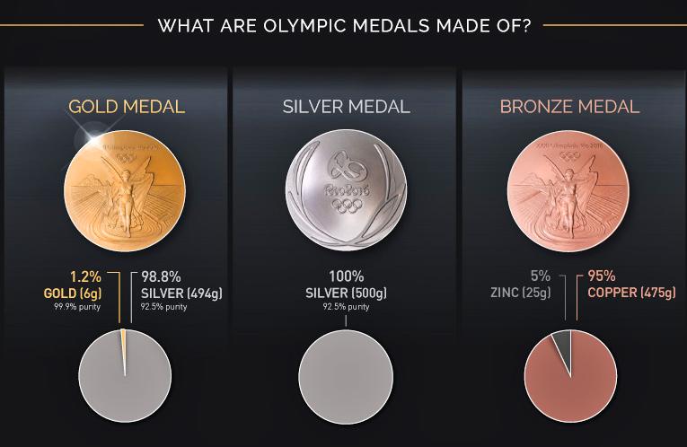 Contenance métaux précieux médailles Jeux Olympiques