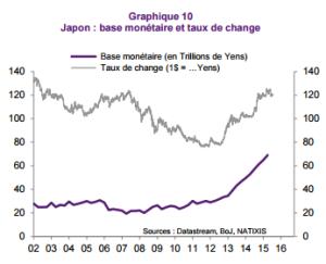 Natixis - Base monétaire et taux de change