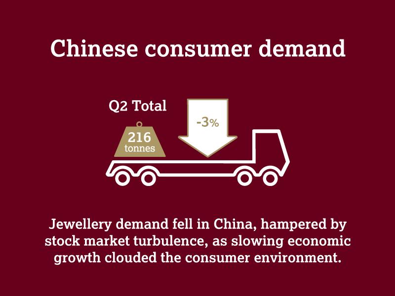 L'or en Chine - World Gold Council