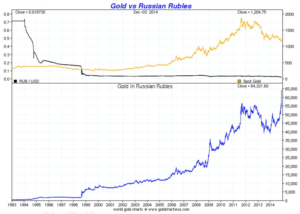 Or versus rouble