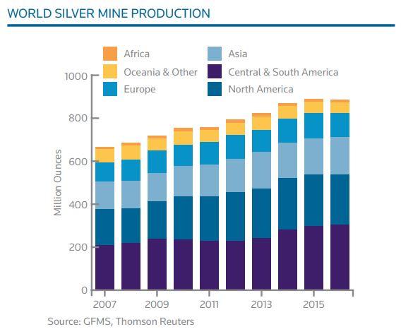 Production d'argent dans le monde entre 2007 et 2016 - source Silver Institute