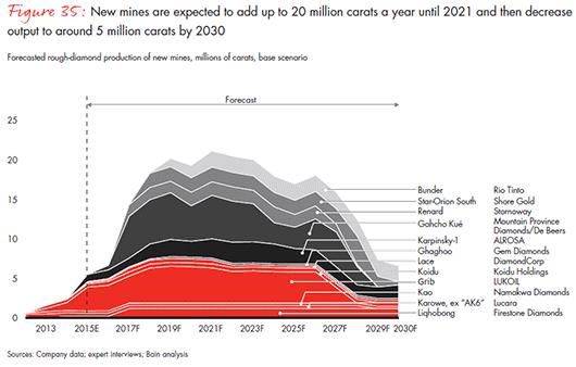 Production de diamants bruts jusqu'en 2030 (c) Bain & Company