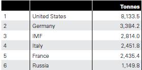 Réserves d'or totales de la Russie