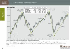 Inflections de l'indice SP500 par une étude de JP Morgan