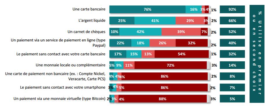 Moyens de paiement préférés des Français - OpinionWay pour AuCOFFRE.com