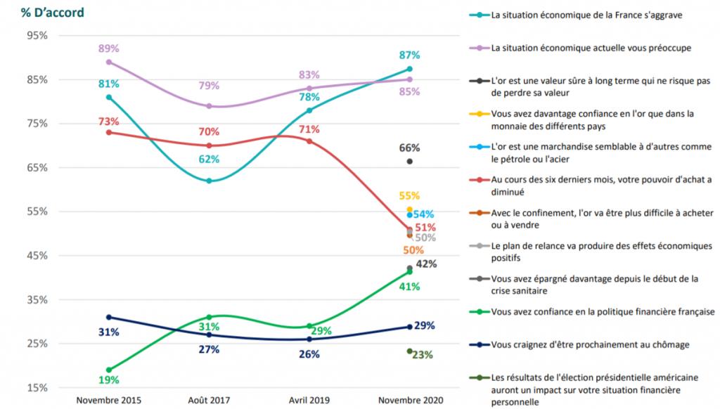 Les Français et leur épargne dans le contexte de crise sanitaire et économique - sondage OpinionWay pour AuCoffre