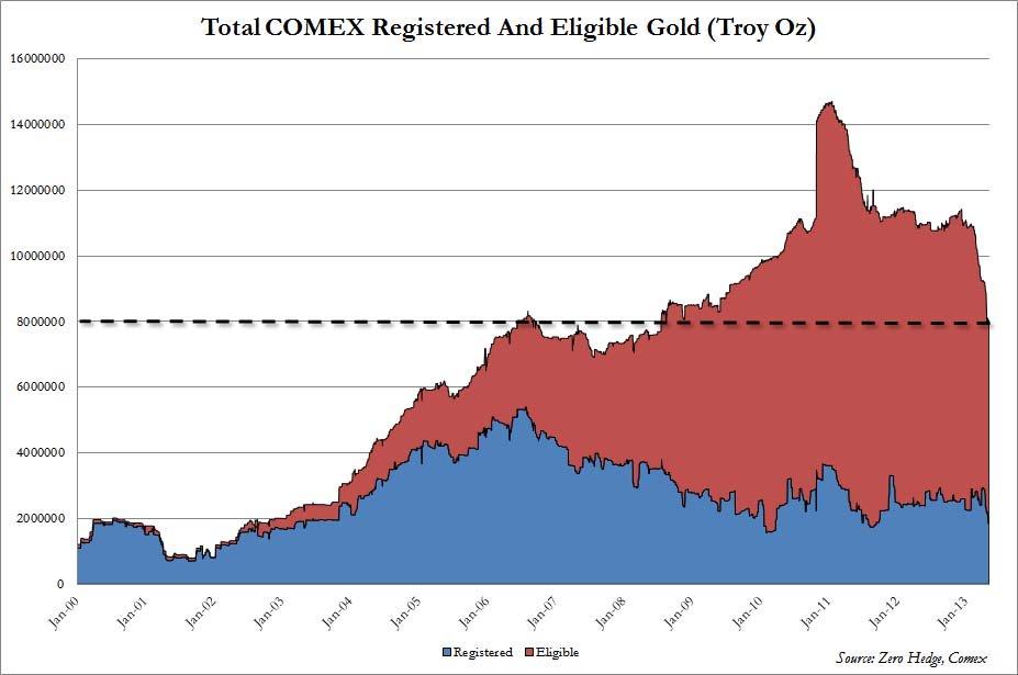 Total des réserves d'or au COMEX : 'registered' et 'admissible' en Avril 2013.