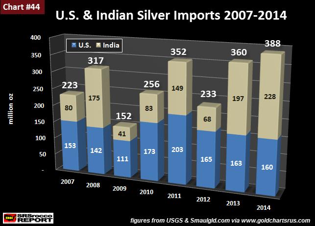 Importations argent US et Inde