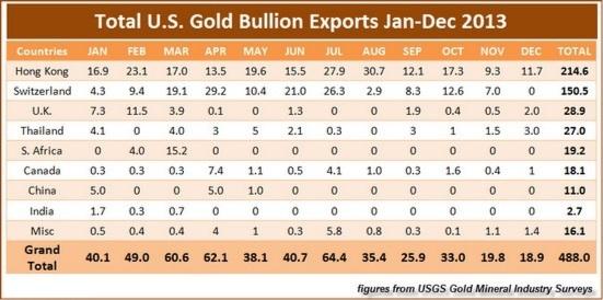 USA GOLD EXPORTS TO HONG KONG IN 2013