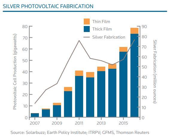 L'argent est de plus en plus utilisé dans le secteur des énergies renouvelables, notamment pour le photovoltaïque - source Silver Institute