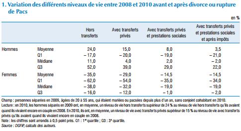 Variation des différents niveaux de vie entre 2008 et 2010 avant et après divorce ou rupture de Pacs - INSEE