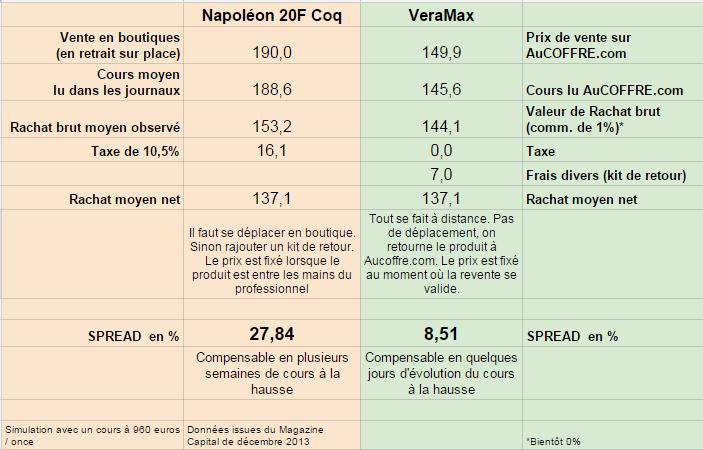 Tableau comparatif VeraMax / Napoléon 20F Coq (c) AuCOFFRE.com