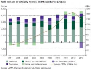 Demande en or 2013 par secteur_World Gold Council