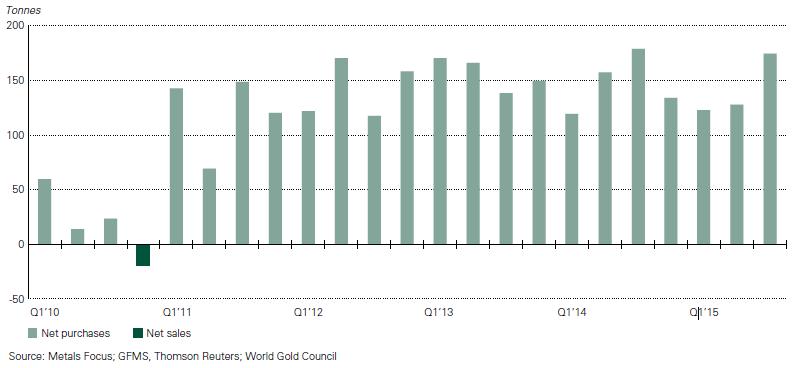 Demande or 3e trimestre 2015 - Banques centrales (c) WGC