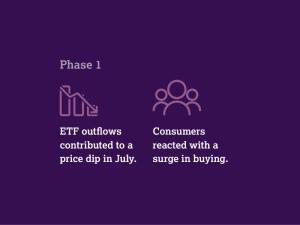 Demande en or au 3e trimestre 2015 - phase 1 (c) WGC