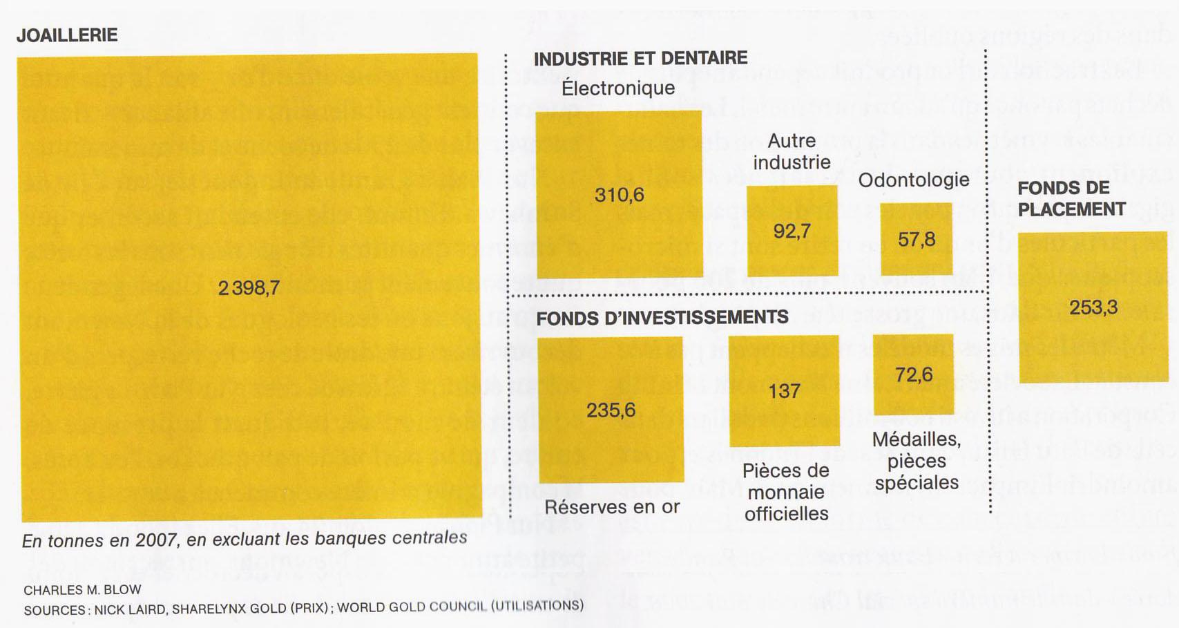 Les pièces d or occupent aujourd hui une place plutôt réduite par rapport à la joallerie ou à l industrie