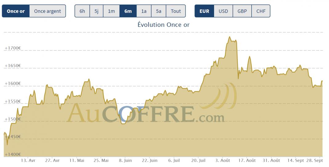 baisse du cours de l'or fin septembre 2020
