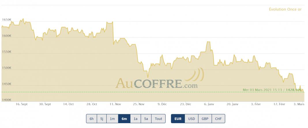 cours de l'or en euros mars 2021