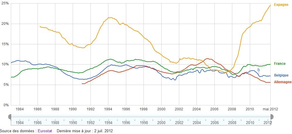 Chomâge dans la zone euro (par Eurostat)