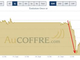 cours de l'or chute le 21 septembre 2020