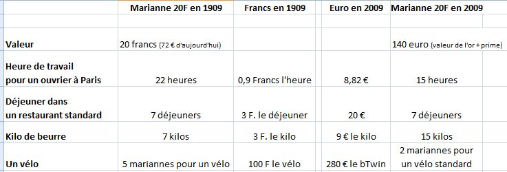 comparaison-valeurs1909-2009
