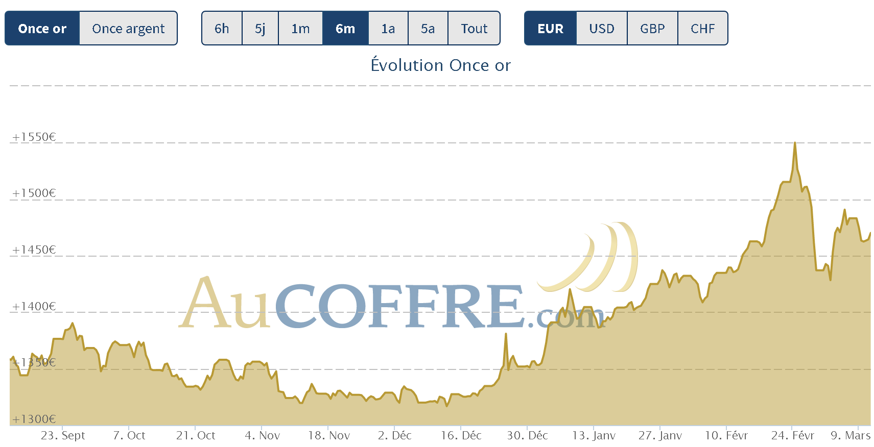 cours de l'or crise boursière