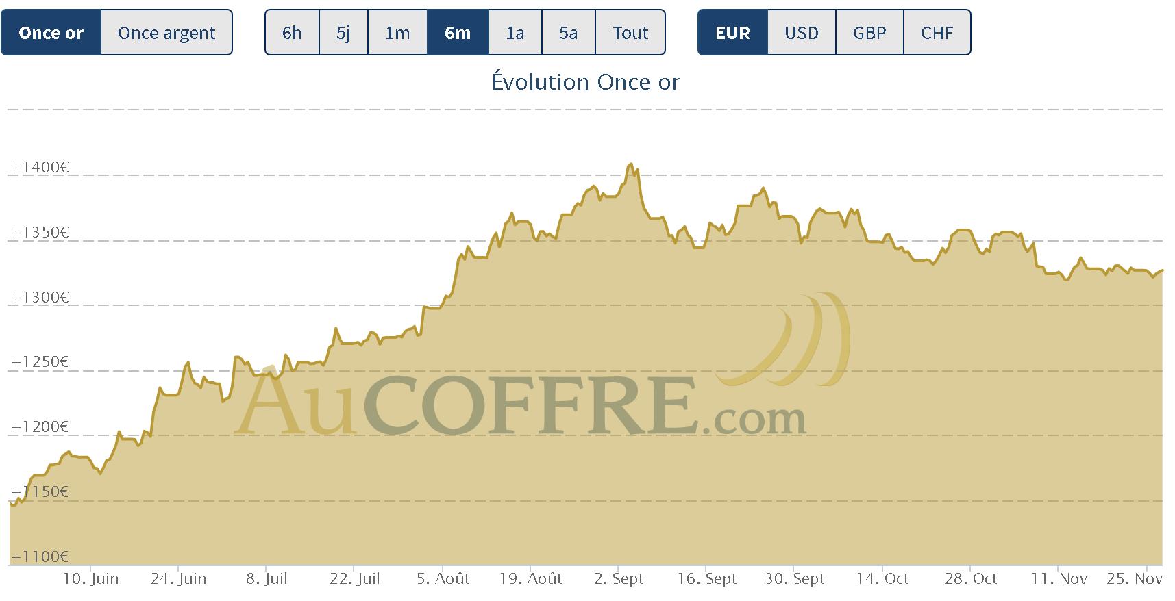 le cours de l'or à la fin novembre 2019