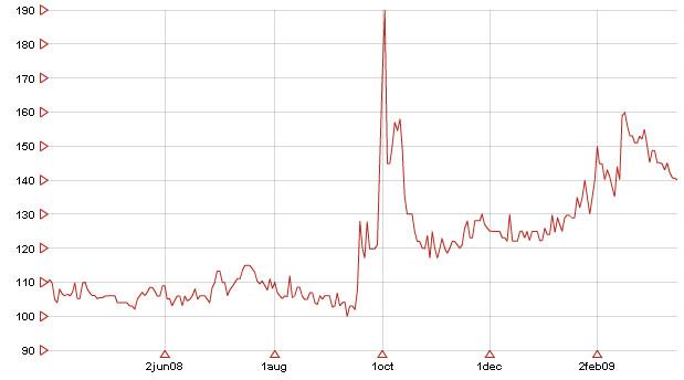 évolution des pièces d or Napoléon 20F sur une année