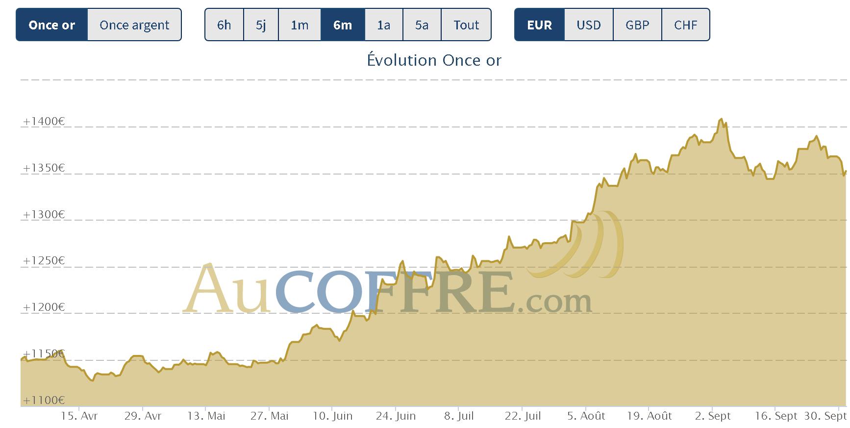 or, argent, les tendances des cours